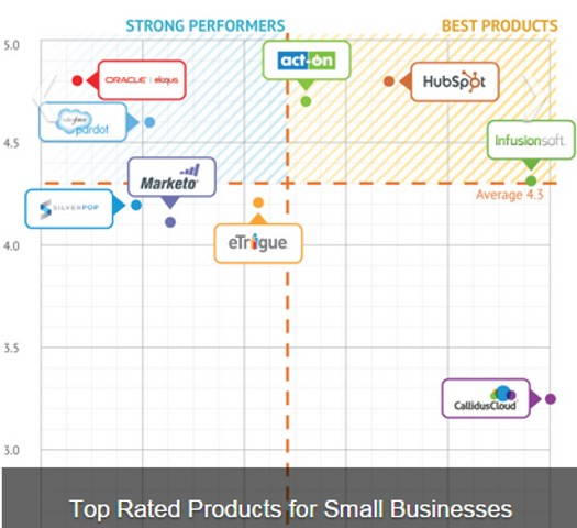 Small Business Positioning