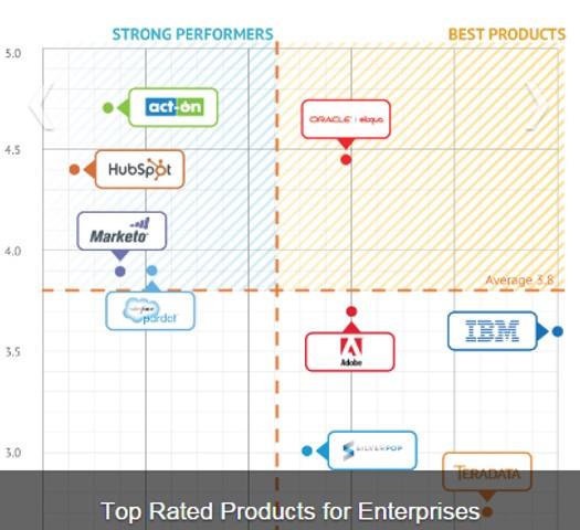 Enterprise Business Positioning