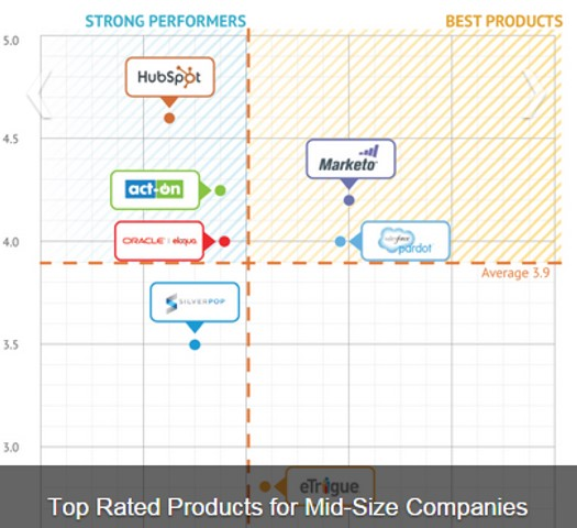 Mid-Size Business Positioning