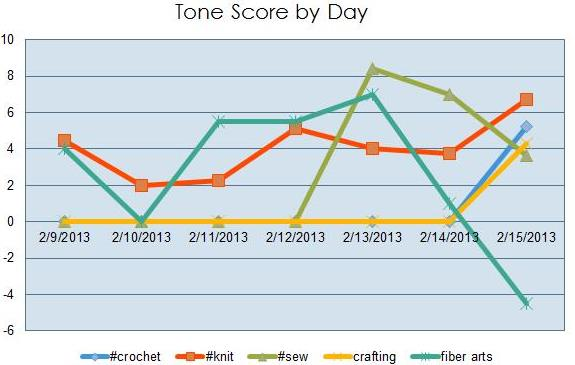 Tone Score By Day