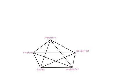 Figure 12: Group 9: Mathematics