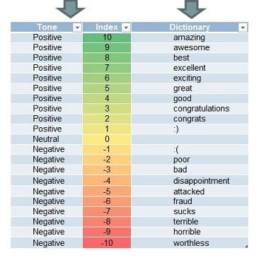 Analytics for Twitter Tone