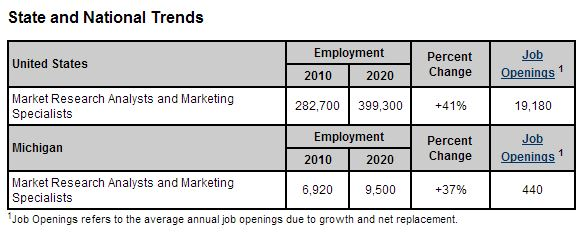 Marketing Research Analysts Job Openings