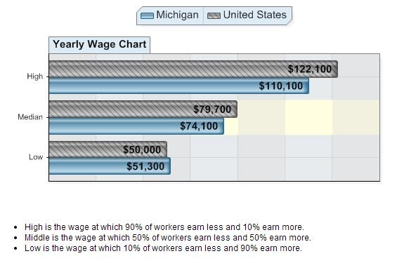 Computer Systems Analysts Wages