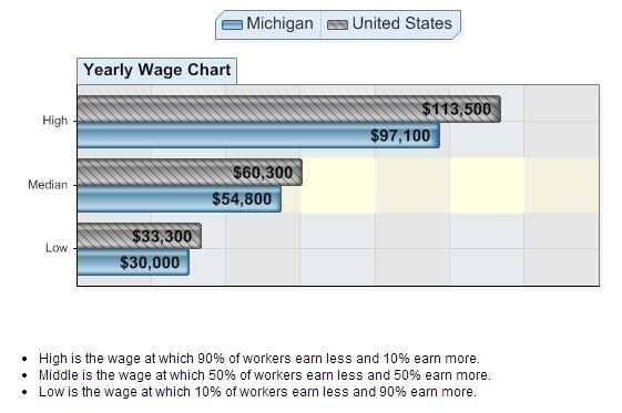Marketing Research Analysts Wage Chart
