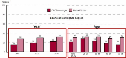 OECD - Age and Year for Degree