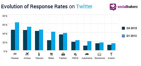Evolution_of_Response_Rates_on_Twitter
