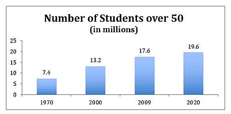 Number of students over 50 by decade