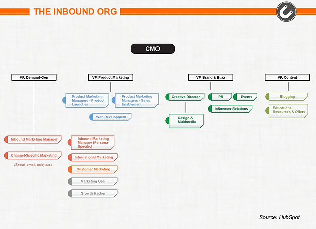 Inbound Marketing Organization Structure