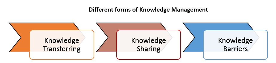 Knowledge_Forms.jpg