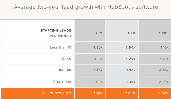 Lead Growth Rate with HubSpot Software