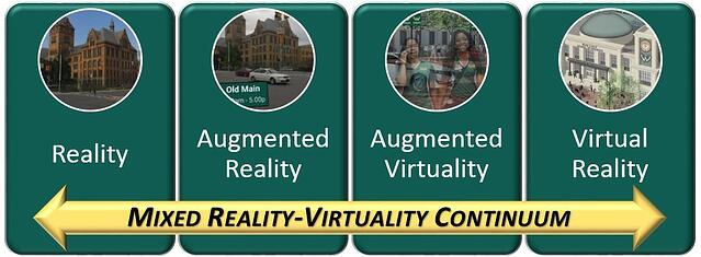 Mixed Reality - Virtuality Continuum