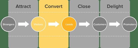 Convert Leads Methodology