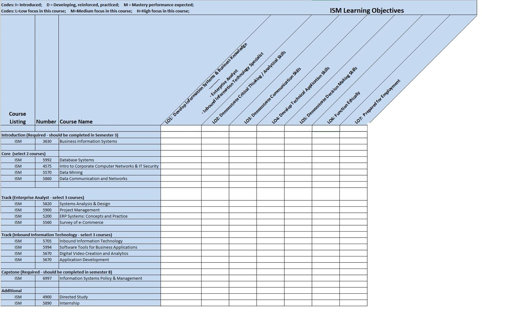Curriculum Map - Learning Objectives