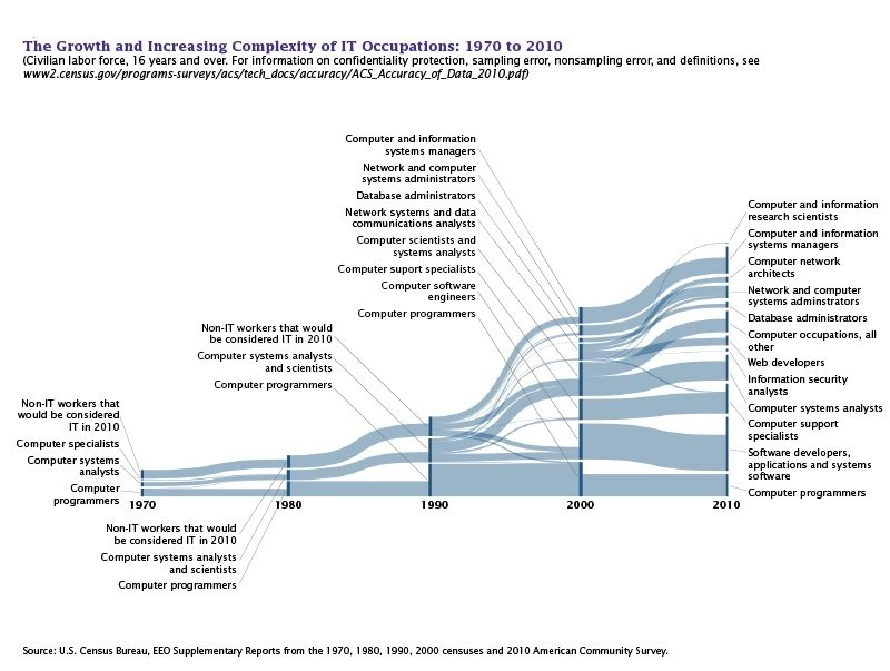 Compexity of IT Occupations