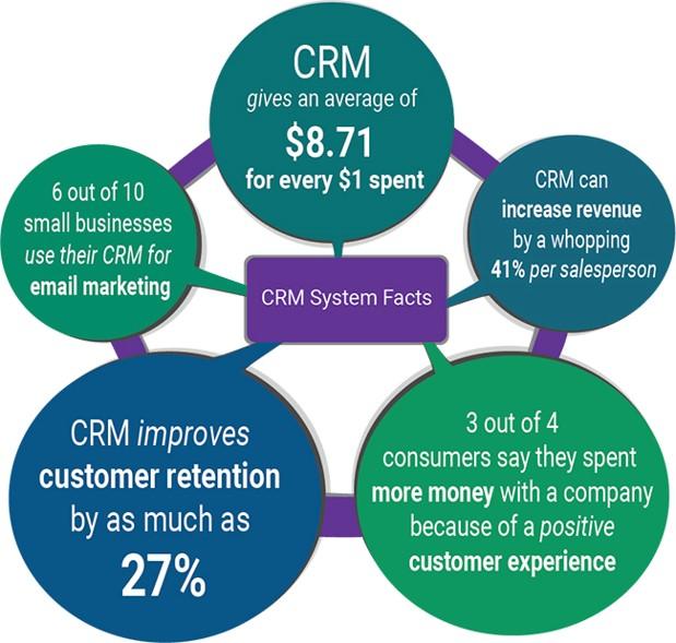 CRM Statistics