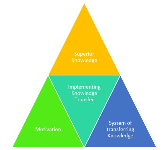 Core Requirements for Knowledge Transferring