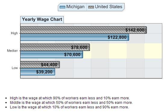 Management_Analysts_Wage_Chart