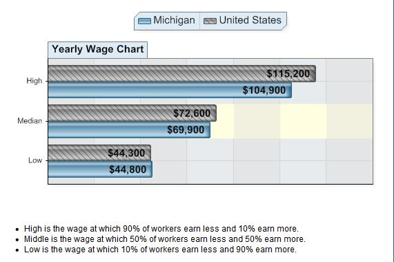 Network Administrators Wage Chart