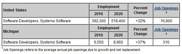 Systems Software Developers Job Openings