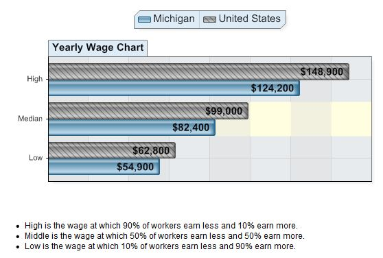 Systems Software Developers Wages