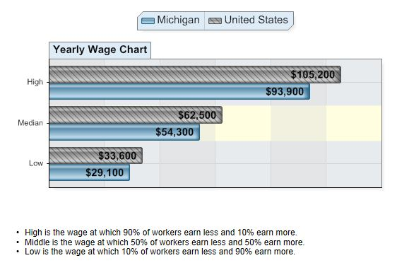 Web_Developer_Wages